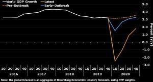 economists losing hope
